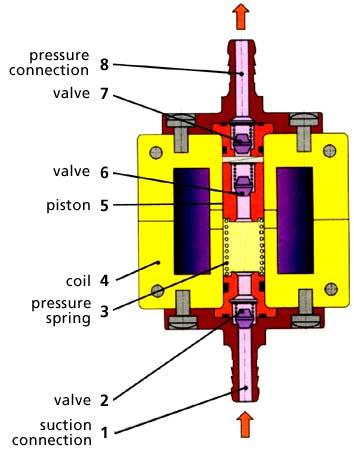 OscillPistonPump