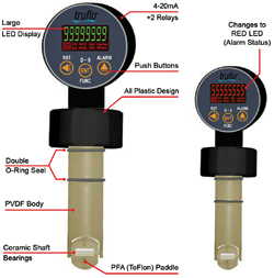 Insertion Flow Meter LSS Series